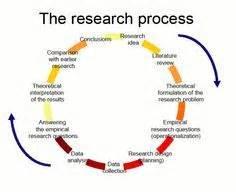 Psychology research on social media